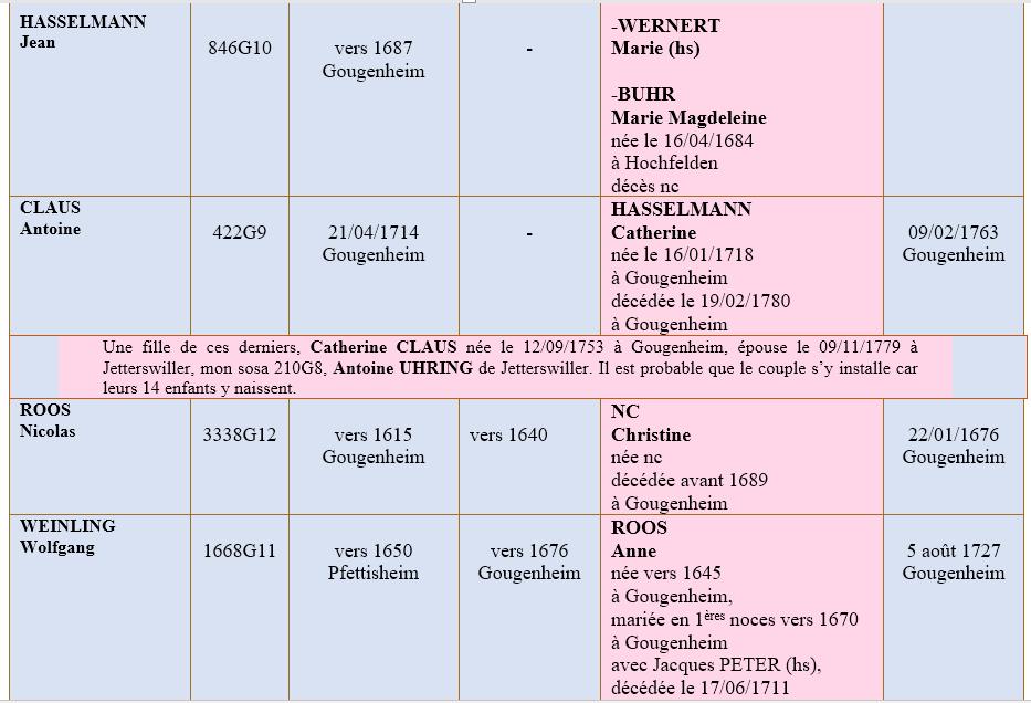 Gougenheim 67 ancetres 2