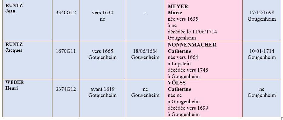 Gougenheim 67 ancetres 4