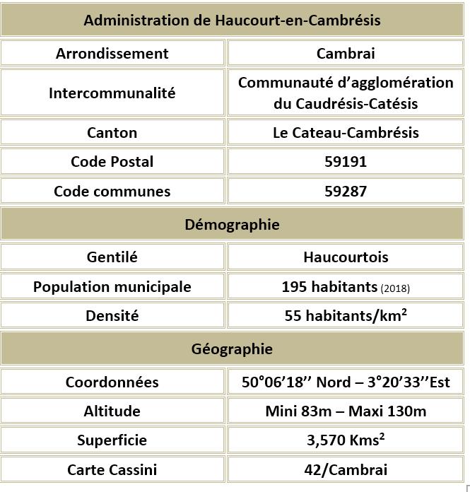 Haucourt en cambresis 59 adm