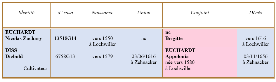 Lochwiller 67 ancetres
