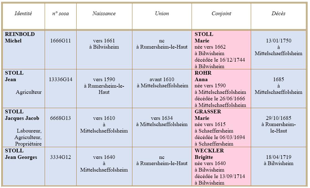 Mittelschaeffolsheim 67 ancetres