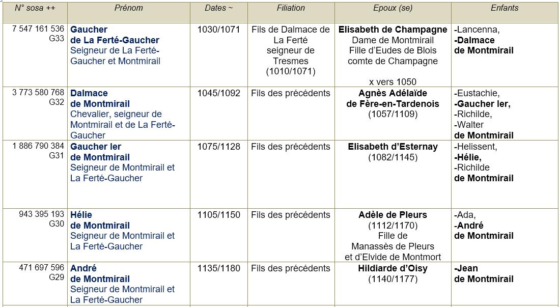 Montmirail 51 ancetres 0