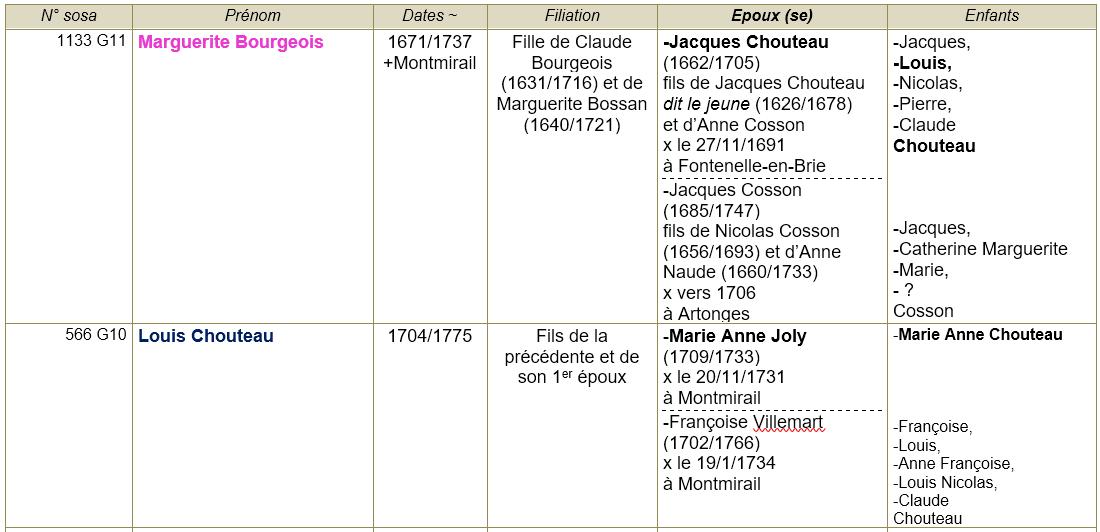Montmirail 51 ancetres 3