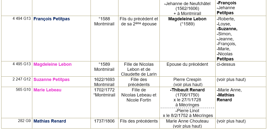 Montmirail 51 ancetres 7