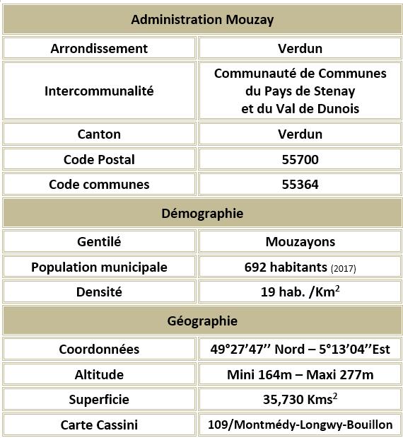 Mouzay 55 adm