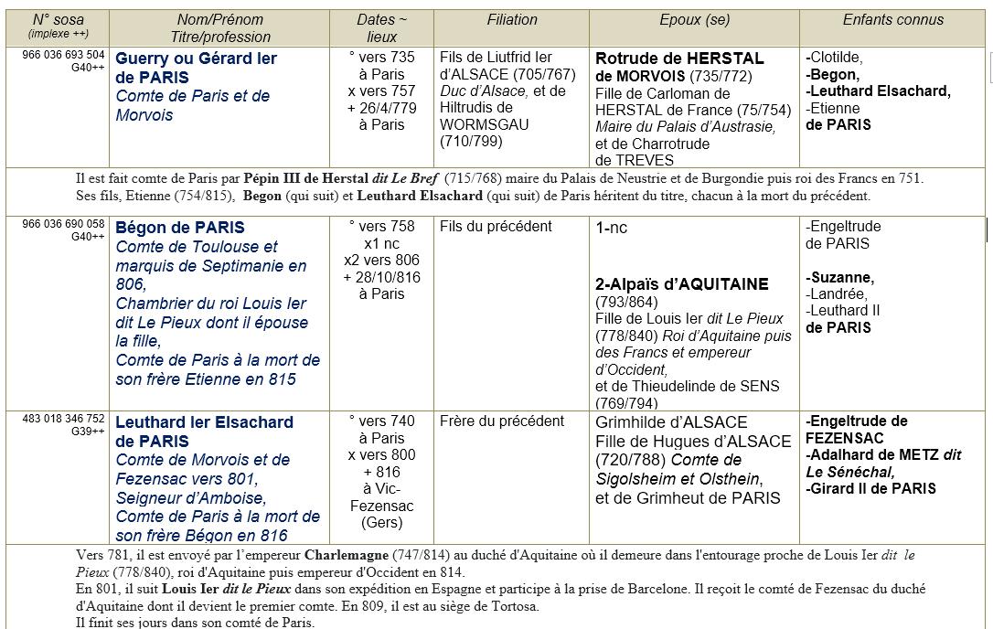 Paris 75 ancetres 1