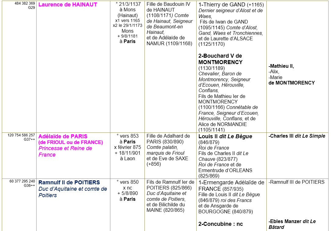 Paris 75 ancetres 13