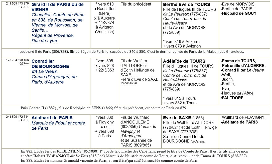 Paris 75 ancetres 2