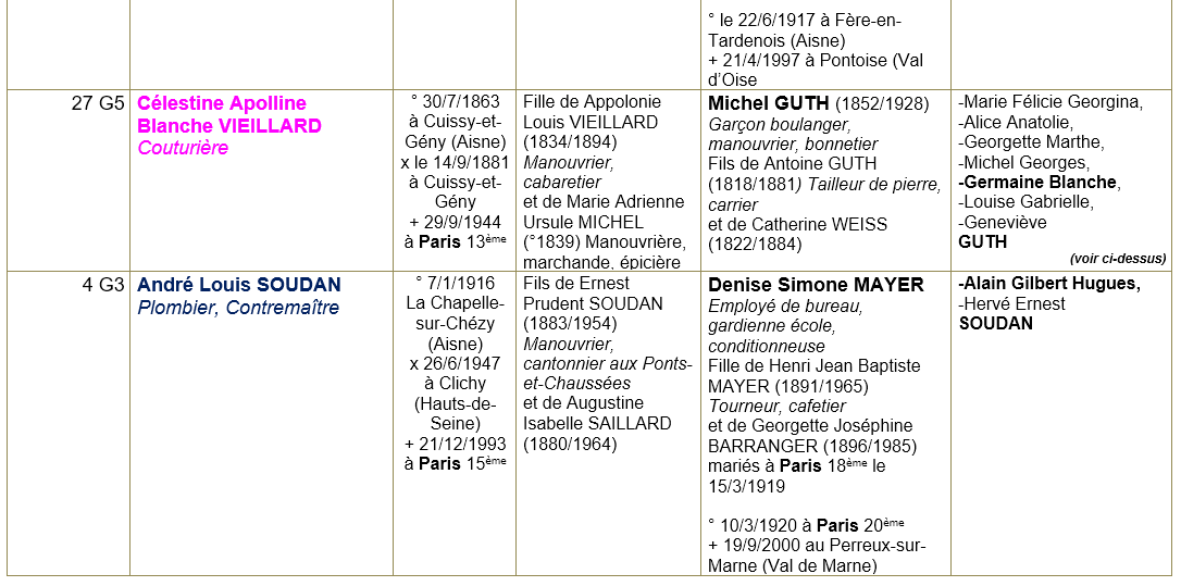 Paris 75 ancetres 25