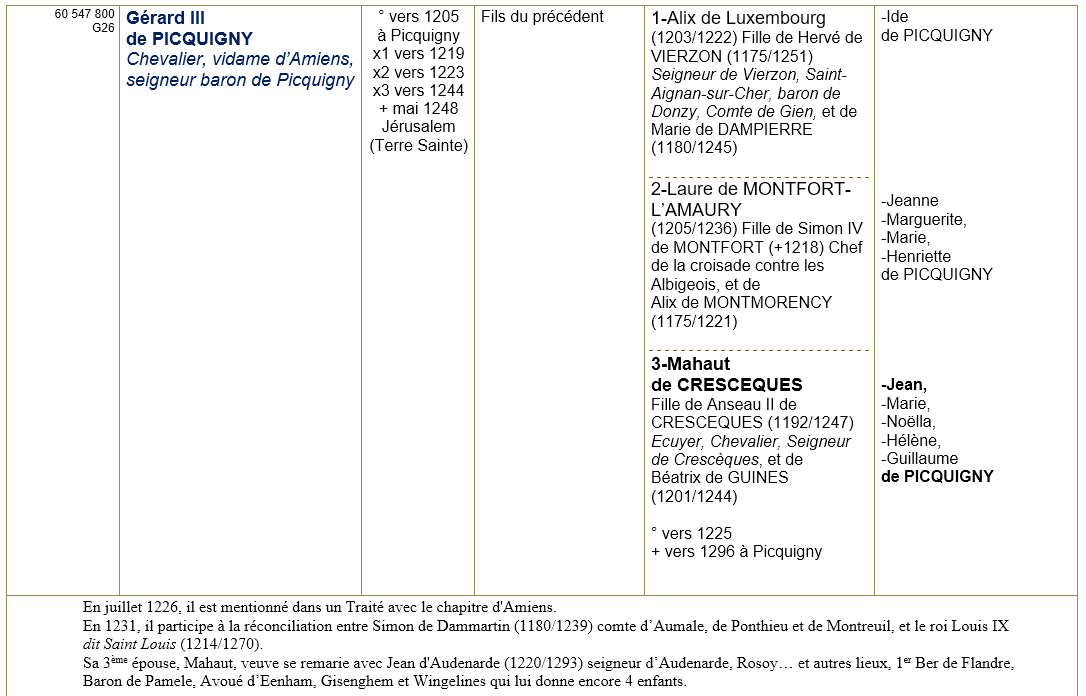 Picquigny somme ancetres 4