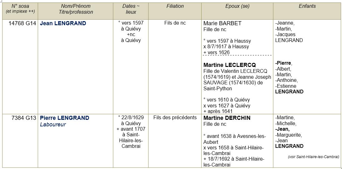 Quievy 59 ancetres 1