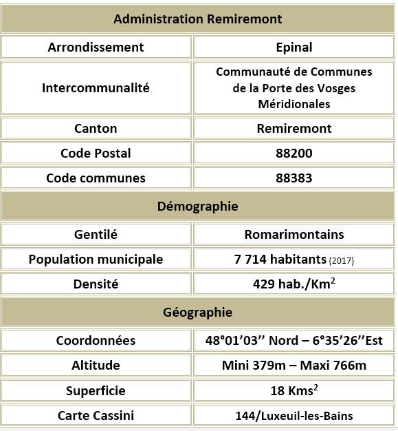 Remiremont 88 adm