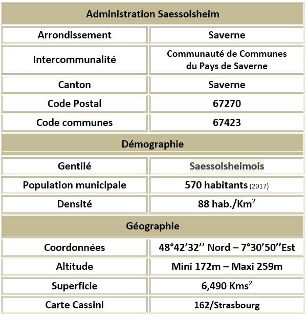 Saessolsheim 67 adm