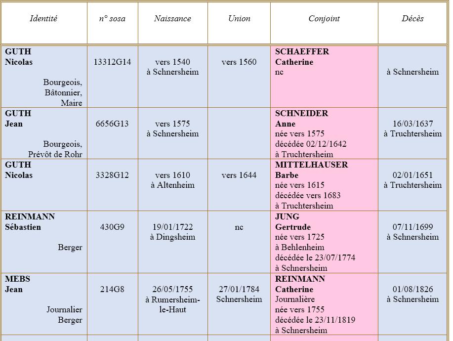 Schnersheim 67 ancetres 1