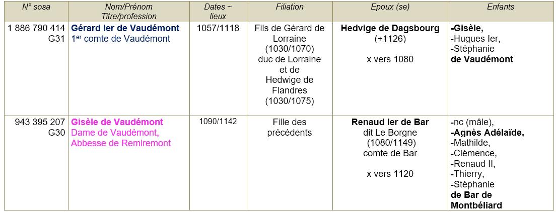 Vaudemont 54 ancetres