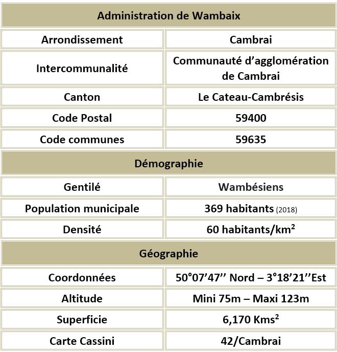 Wambaix 59 adm
