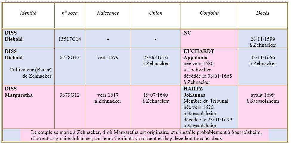 Zehnacker 67 ancetres
